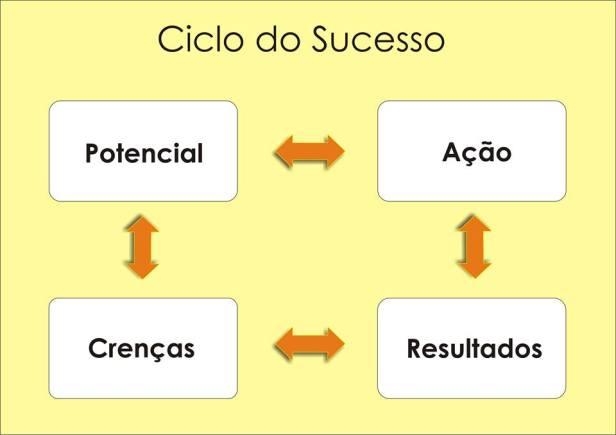 PP-1070-CicloDoSucesso-001